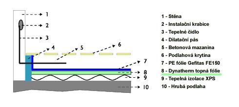 podlahové akumulační vytápění